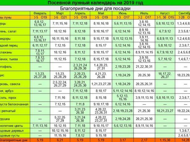 Лунный календарь на 2019 год в виде таблицы