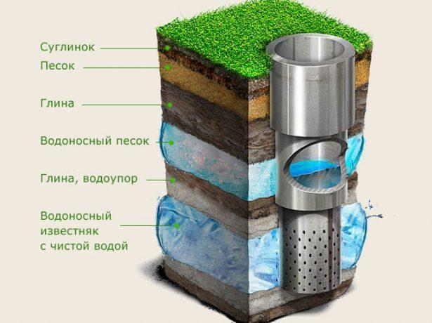 Скважина для добычи артезианской воды