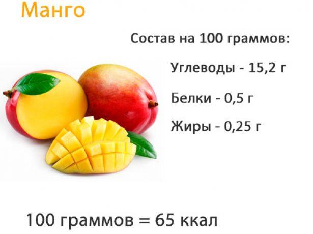Калорийность манго