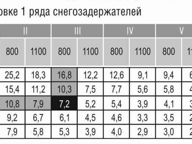 Таблица для расчёта числа рядов снегозадержателей
