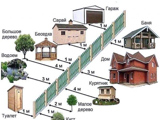 Расстояние от деревьев и построек до забора